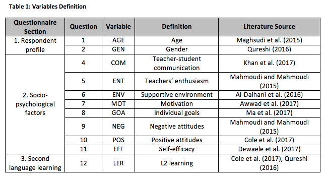 Factors influencing foreign students' second language