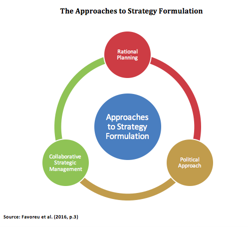 Dissertation strategy formulation