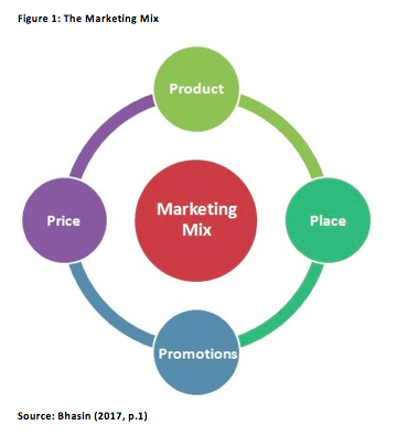 communication mix and strategies in service marketing