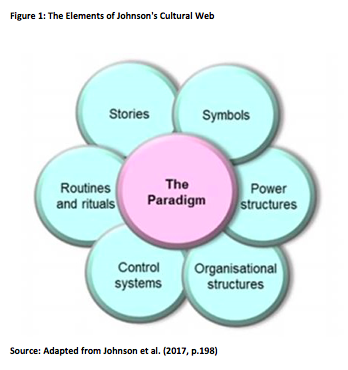 A Major Criticism Of The Cultural Web Model And Its Identification Of The Six Elements Is That These Components May Be Not Enough To Truly Understand And