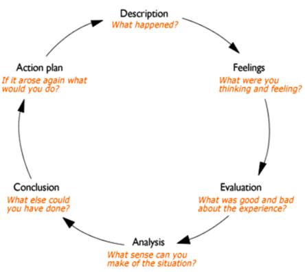 reflective-writing-gibbs-model
