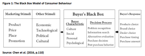The Black Box Model of Consumer Behaviour