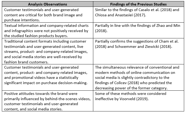 Table 1. Discussion Summary - Content Marketing Preferences