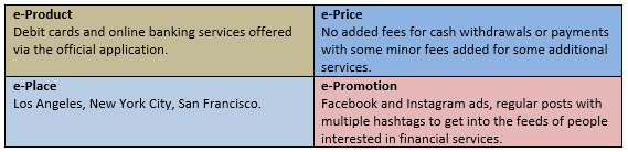Table 2- E-Marketing Mix