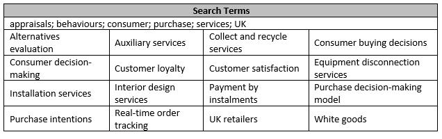 Table 2. Search Term Keywords