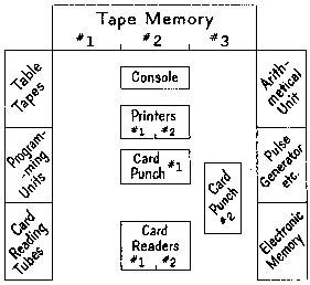 tape memory