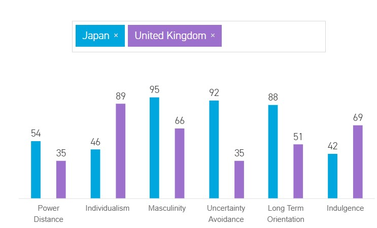 A Cross-Cultural Comparison of Japan and the UK
