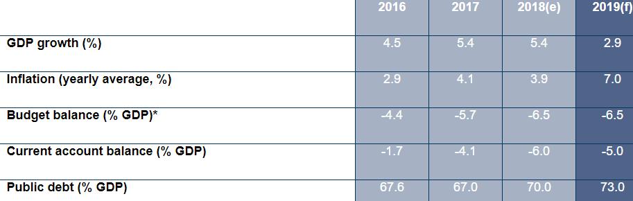 Pakistan Key Macroeconomic Indicators