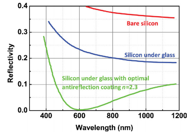 Reflectivity as a function of wavelength for silicon single crystal materials