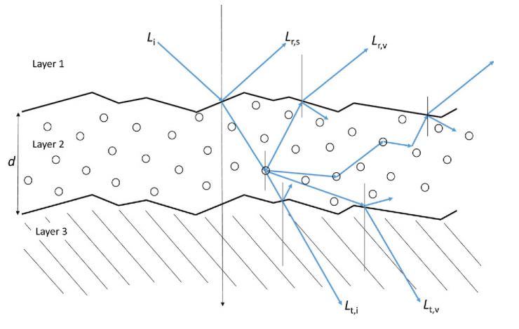 Schematic representation of various types of scattering