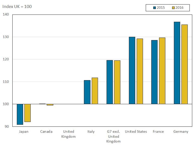 UK vs US Productivity - Figure 1
